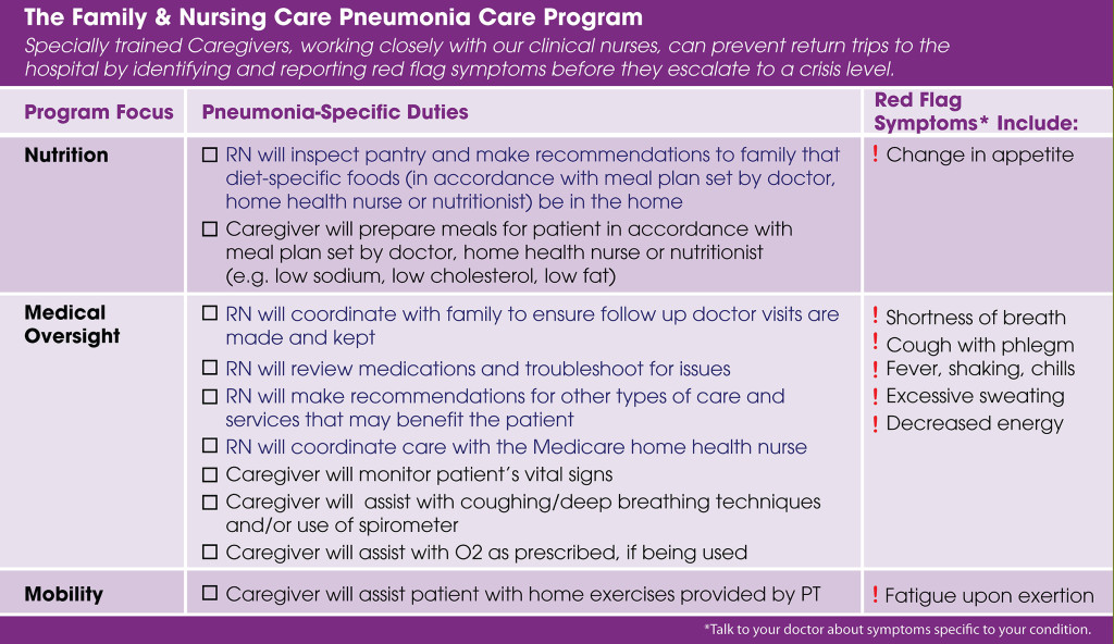 nursing care of a patient diagnosed with pneumonia essay Nursing care plan for pneumonia assessment  with patient endurance nausea and vomiting abnormal blood gas analysis photos chest: there are patches lobe infiltrates the occurrence of pneumonia depends on the virulence of mo crackles.